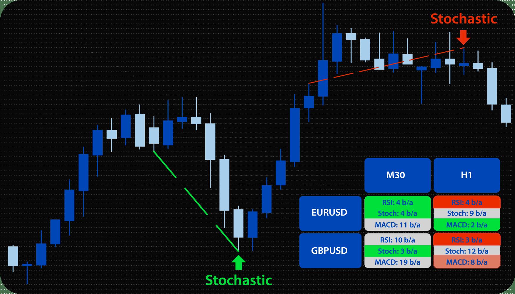 MT4 Divergence Indicator (Scanner)