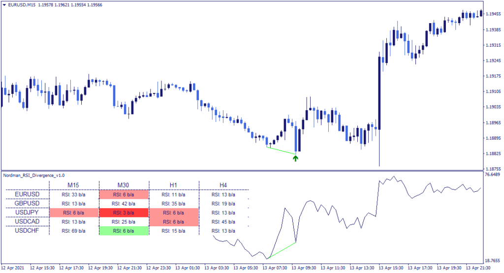 RSI Divergence indicator buy