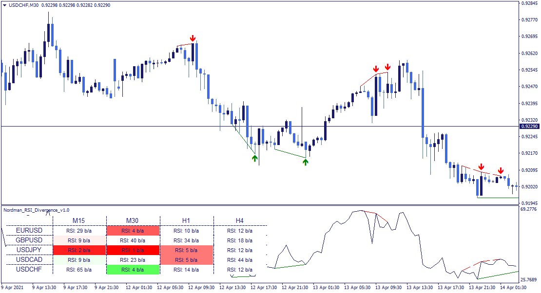 MT4 RSI Divergence indicator dashboard