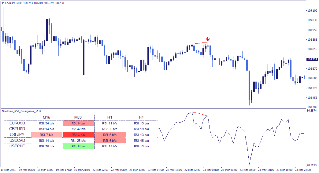 RSI Divergence Indicator sell